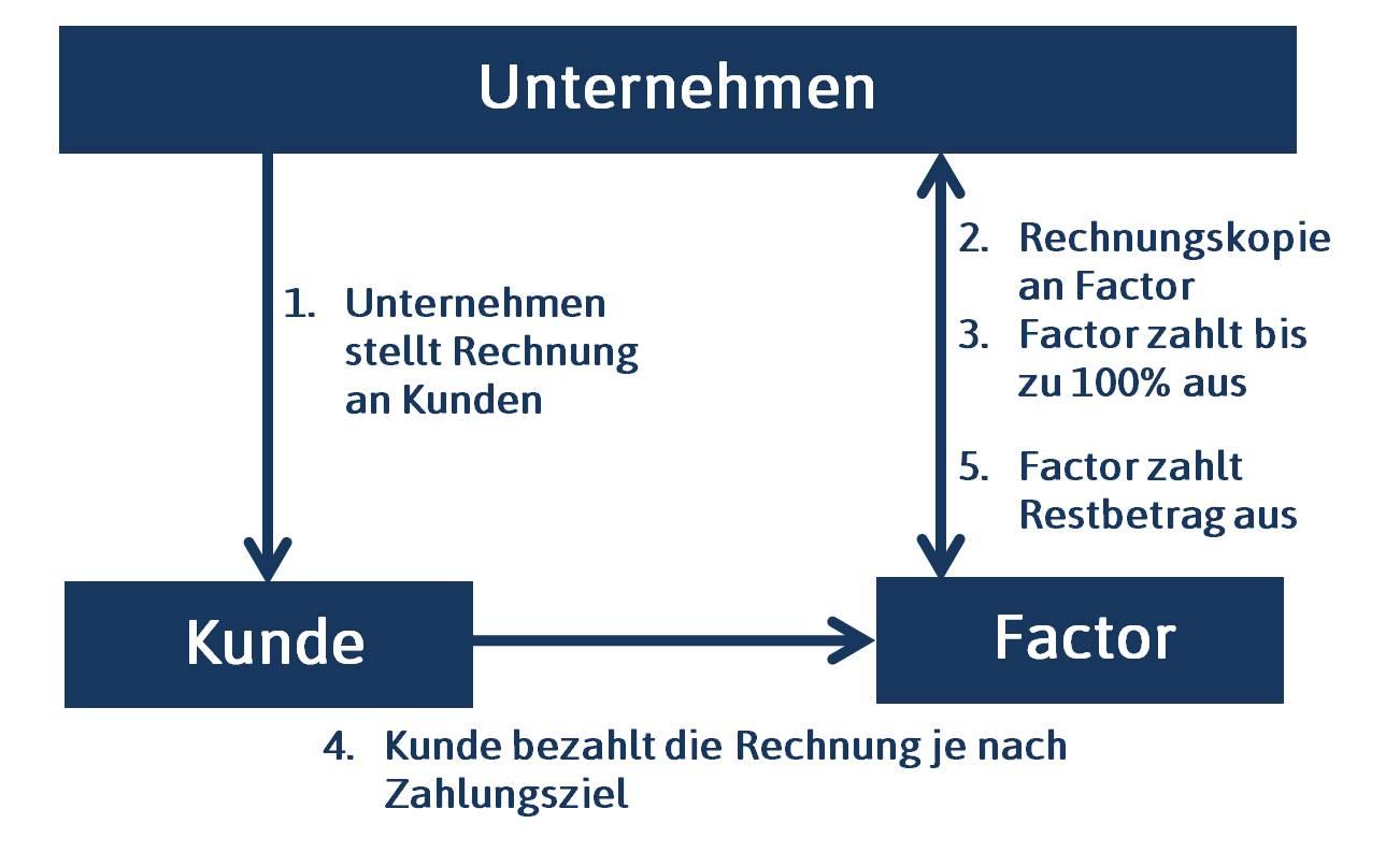 Factoring - VC-MC GmbH | Beratung | Beteiligung